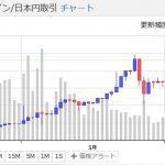 【1万円からの仮想通貨投資-3】結論・ビットコインは儲かる!・・・今ならね?